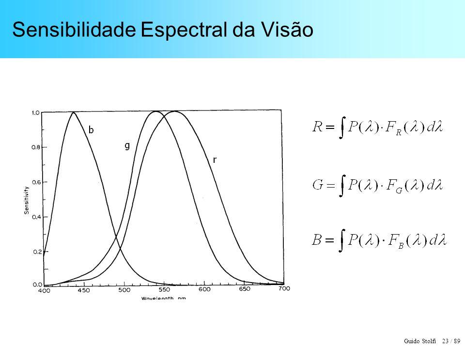 Sensibilidade Espectral da Visão