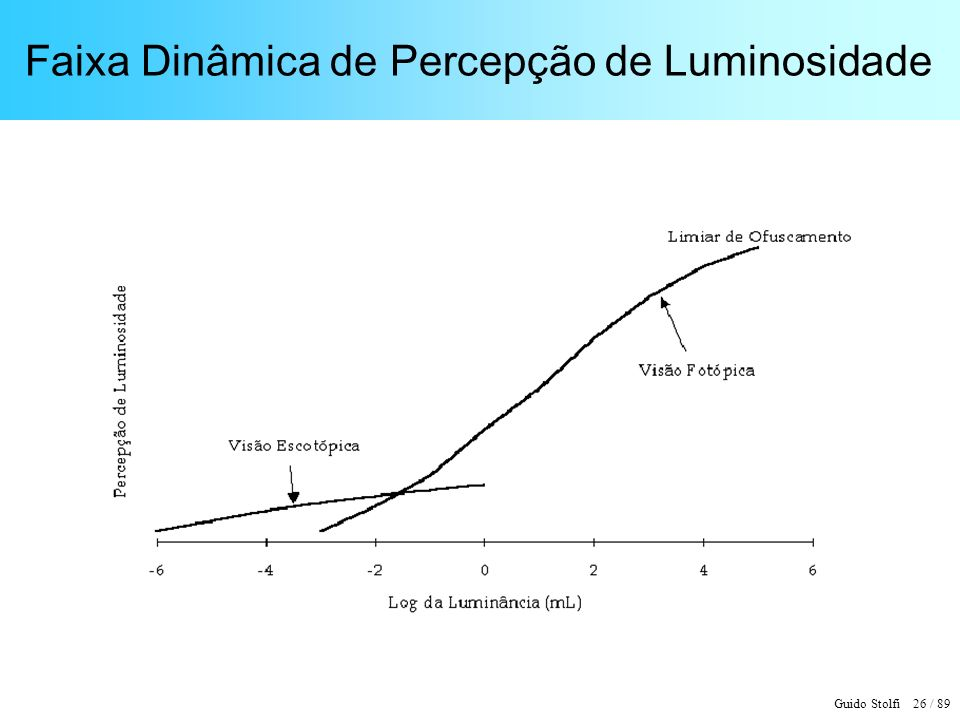Faixa Dinâmica de Percepção de Luminosidade