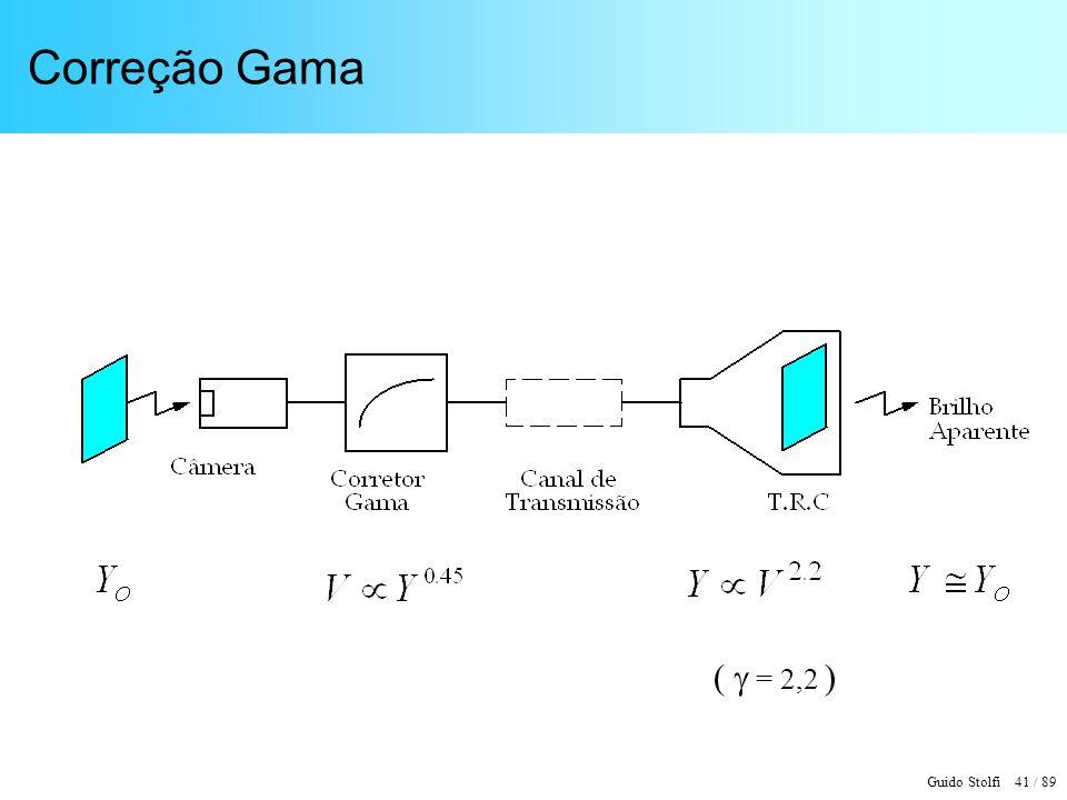 Correção Gama (  = 2,2 )