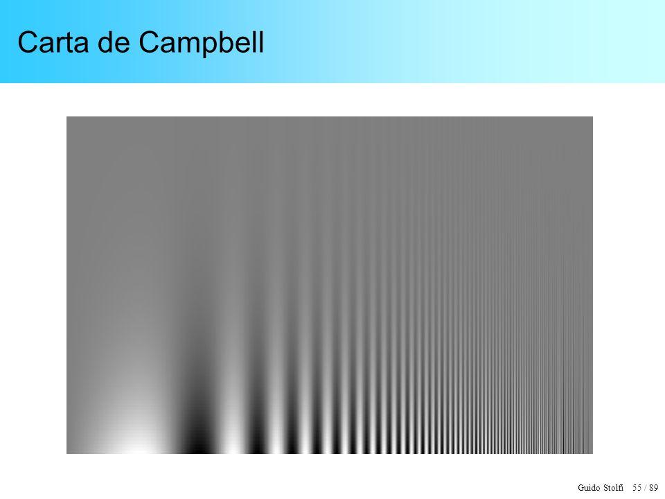 Carta de Campbell