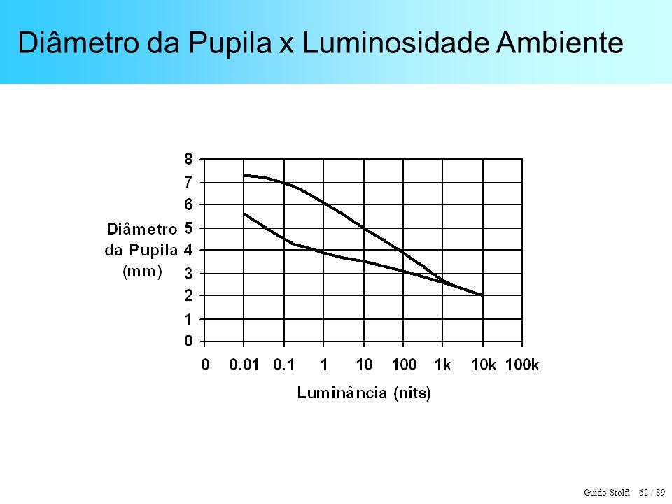 Diâmetro da Pupila x Luminosidade Ambiente