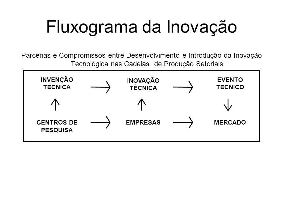 Fluxograma da Inovação