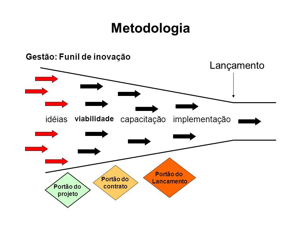 Metodologia Lançamento Gestão: Funil de inovação idéias capacitação