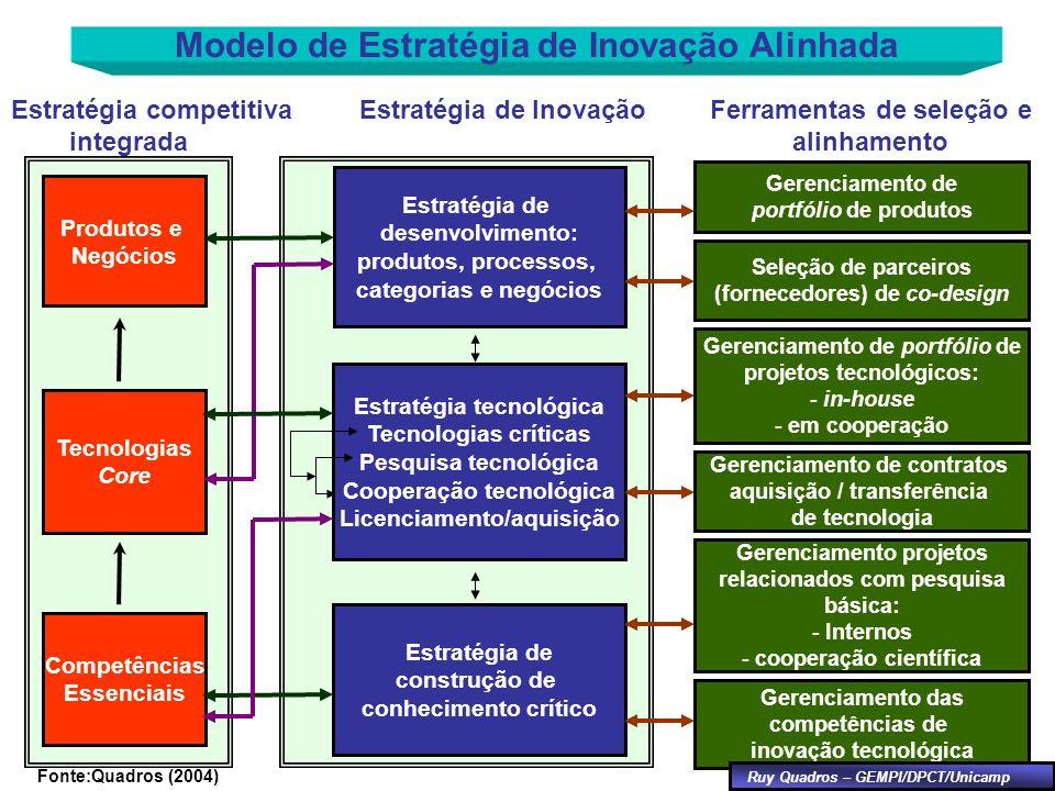 Modelo de Estratégia de Inovação Alinhada