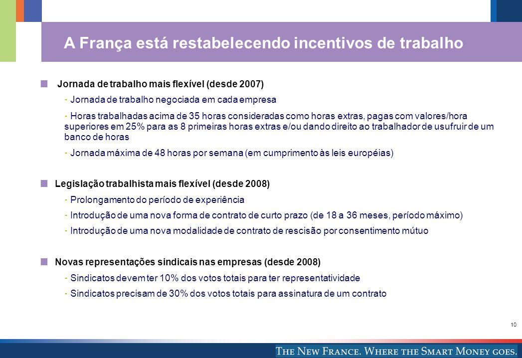 A França está restabelecendo incentivos de trabalho