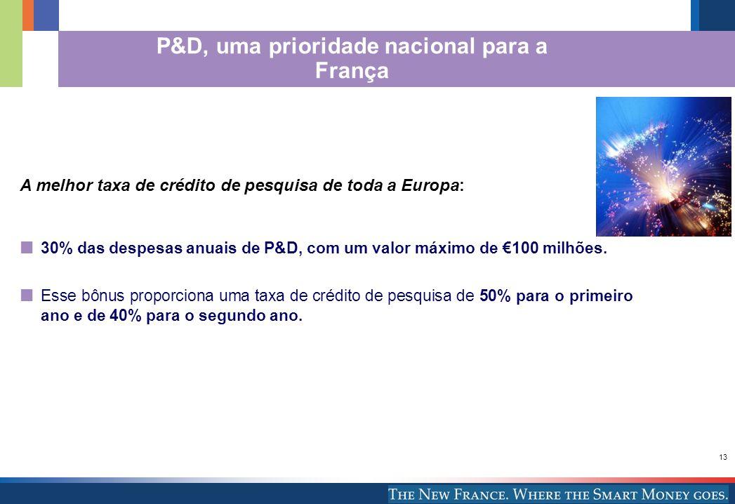 P&D, uma prioridade nacional para a França