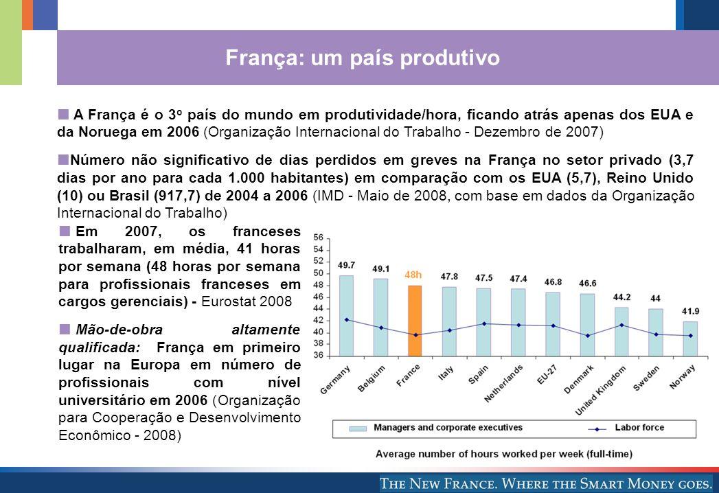 França: um país produtivo