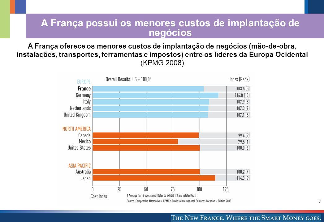 A França possui os menores custos de implantação de negócios em toda a Europa Ocidental