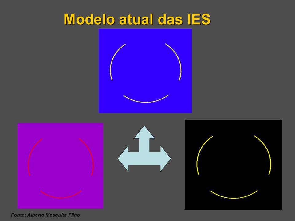 Modelo atual das IES Fonte: Alberto Mesquita Filho