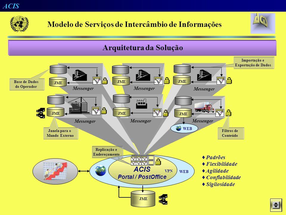      Modelo de Serviços de Intercâmbio de Informações