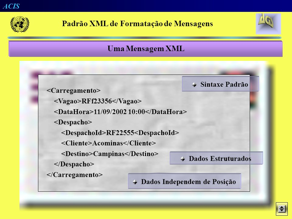 Padrão XML de Formatação de Mensagens Dados Independem de Posição