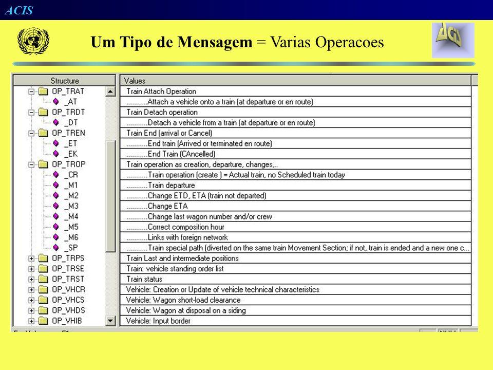 Um Tipo de Mensagem = Varias Operacoes