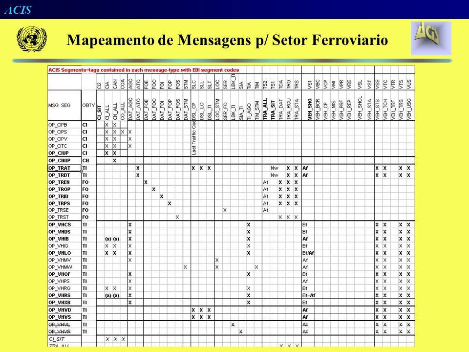 Mapeamento de Mensagens p/ Setor Ferroviario