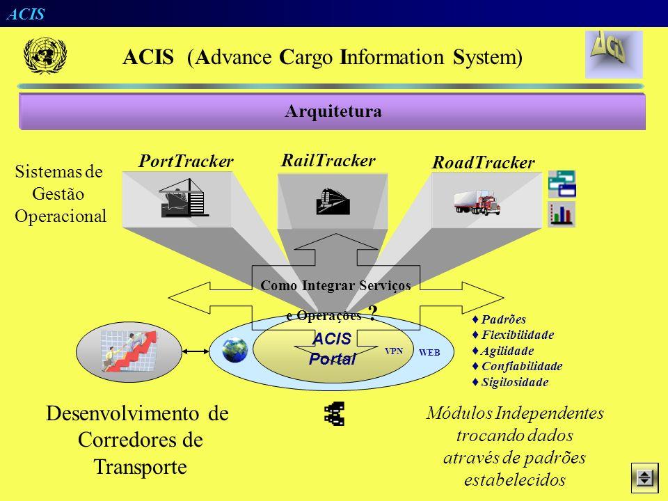   Desenvolvimento de Corredores de Transporte Arquitetura