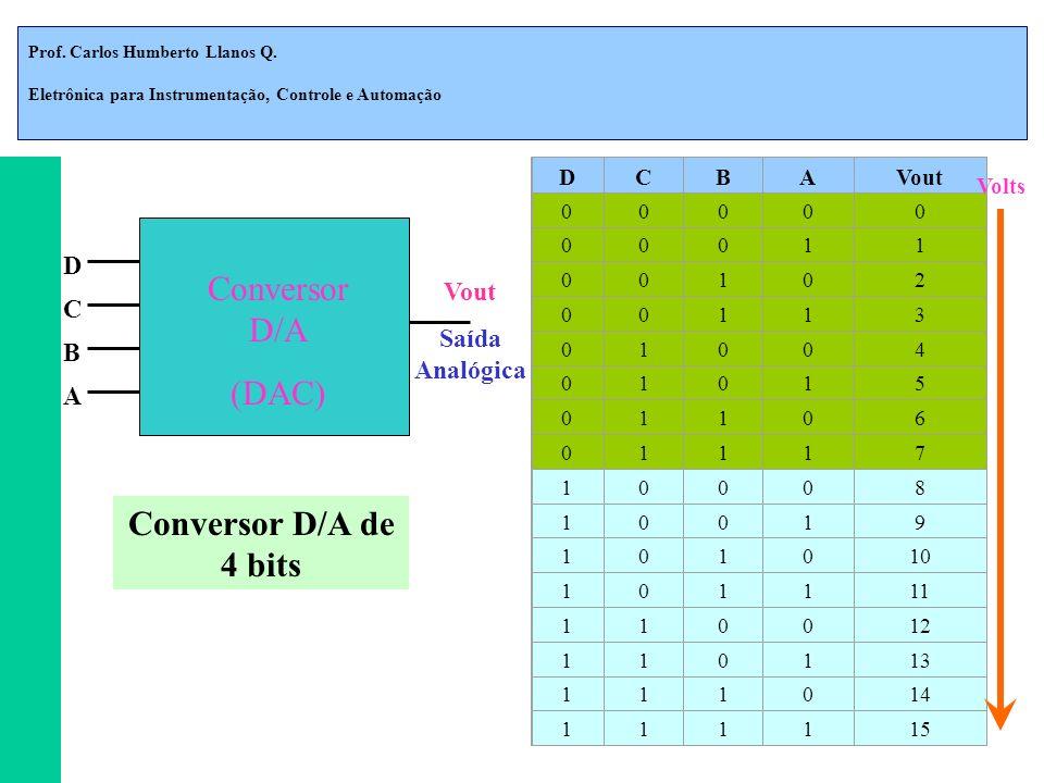 Conversor D/A (DAC) Conversor D/A de 4 bits D Vout C Saída Analógica B