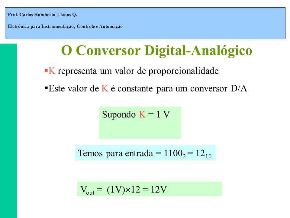 O Conversor Digital-Analógico