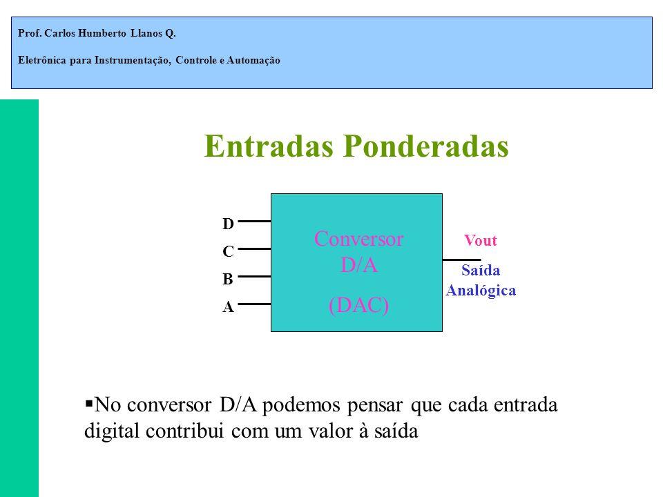 Entradas Ponderadas Conversor D/A (DAC)
