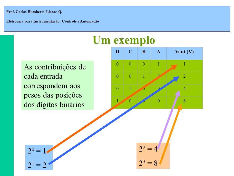Um exemplo D. C. B. A. Vout (V) 1. 2. 4. 8. As contribuições de cada entrada correspondem aos pesos das posições dos dígitos binários.