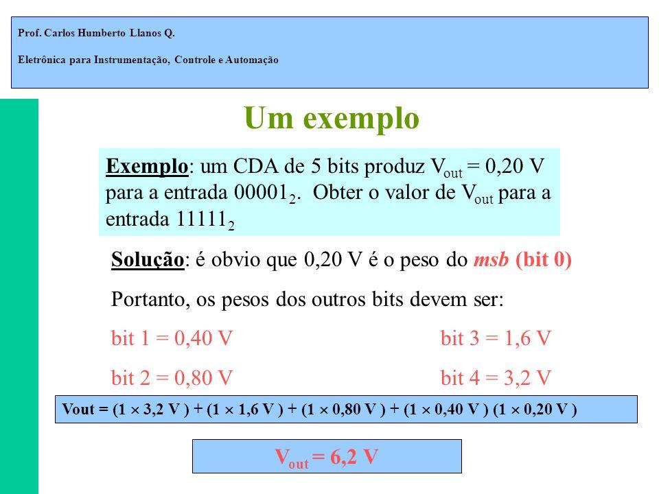 Um exemplo Exemplo: um CDA de 5 bits produz Vout = 0,20 V para a entrada 000012. Obter o valor de Vout para a entrada 111112.
