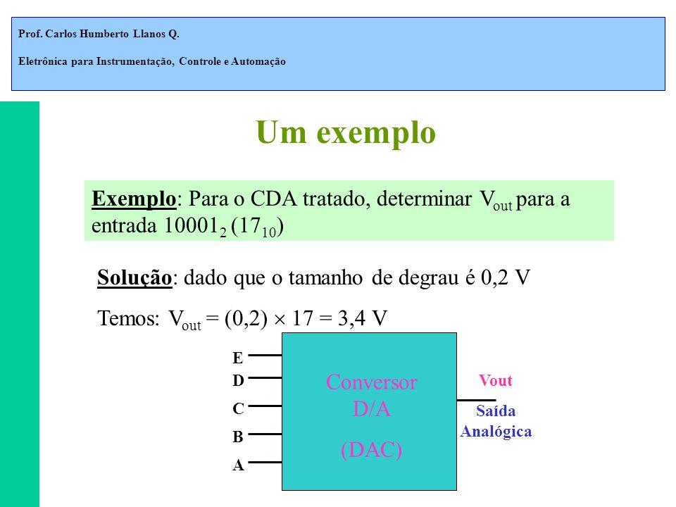 Um exemplo Exemplo: Para o CDA tratado, determinar Vout para a entrada 100012 (1710) Solução: dado que o tamanho de degrau é 0,2 V.