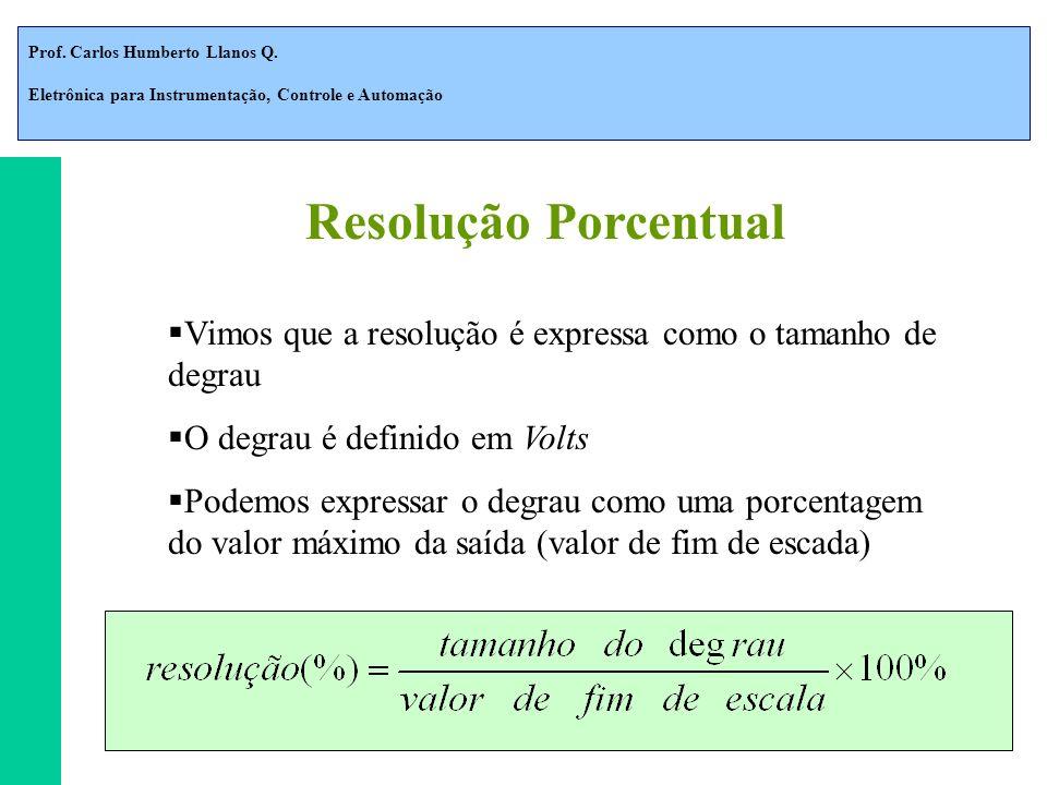 Resolução Porcentual Vimos que a resolução é expressa como o tamanho de degrau. O degrau é definido em Volts.
