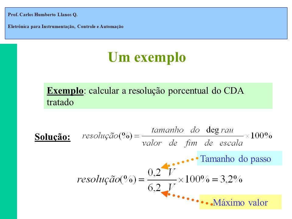 Um exemplo Exemplo: calcular a resolução porcentual do CDA tratado