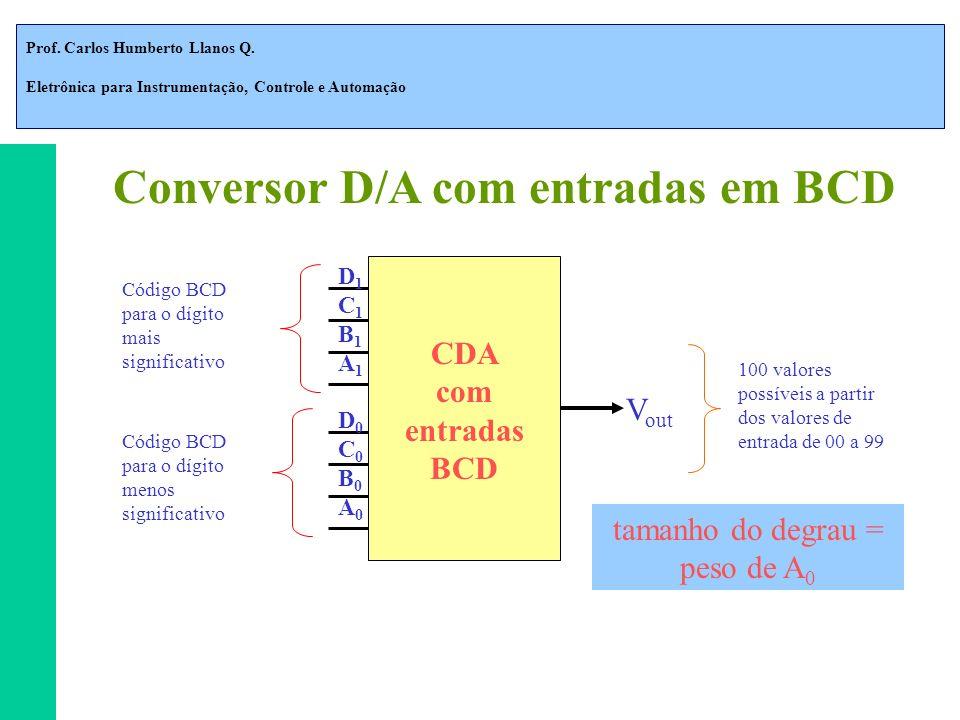 Conversor D/A com entradas em BCD