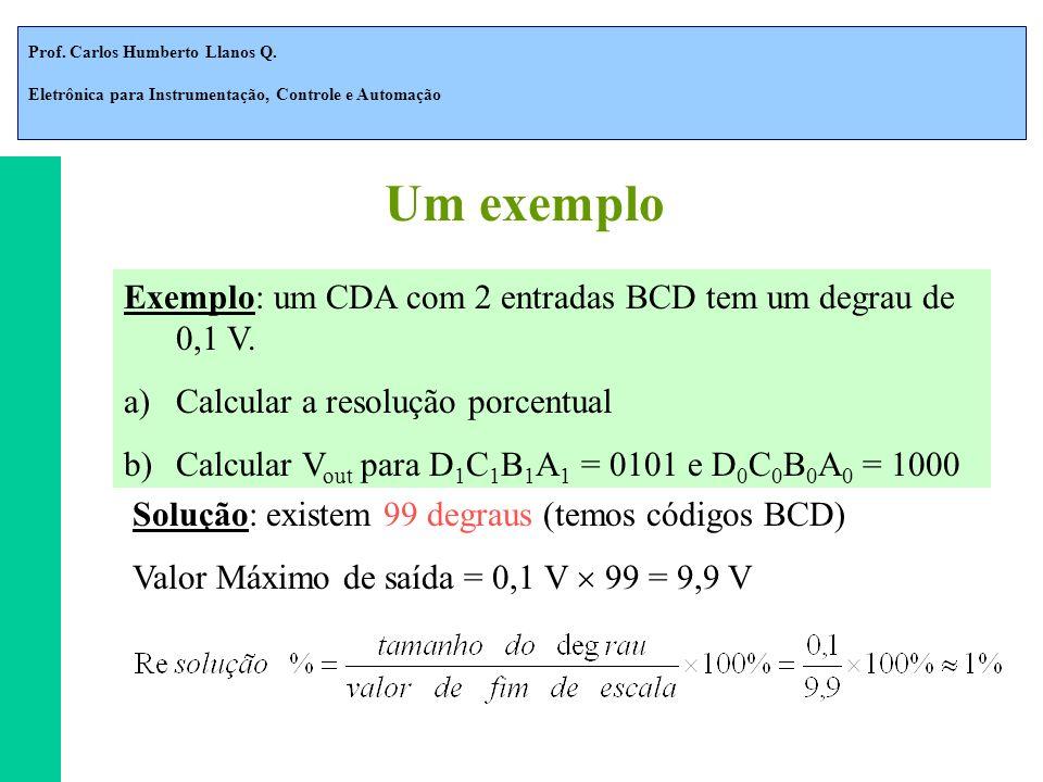 Um exemplo Exemplo: um CDA com 2 entradas BCD tem um degrau de 0,1 V.