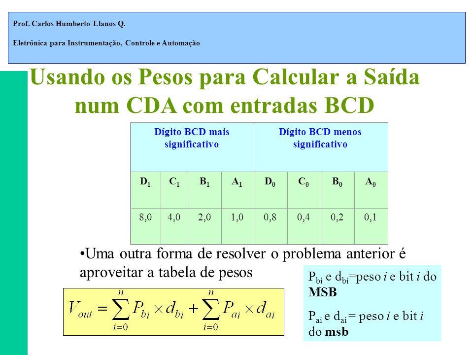 Usando os Pesos para Calcular a Saída num CDA com entradas BCD