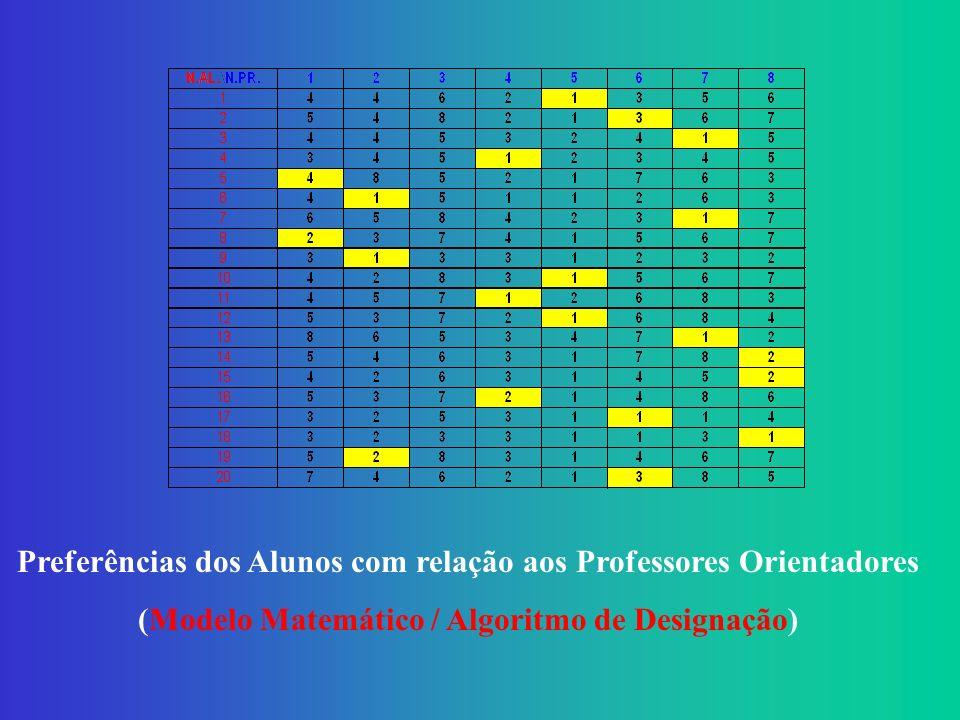 Preferências dos Alunos com relação aos Professores Orientadores