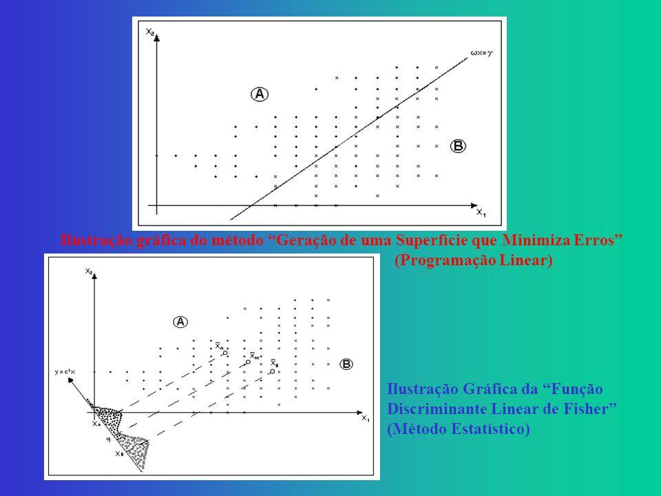 Ilustração gráfica do método Geração de uma Superfície que Minimiza Erros (Programação Linear)