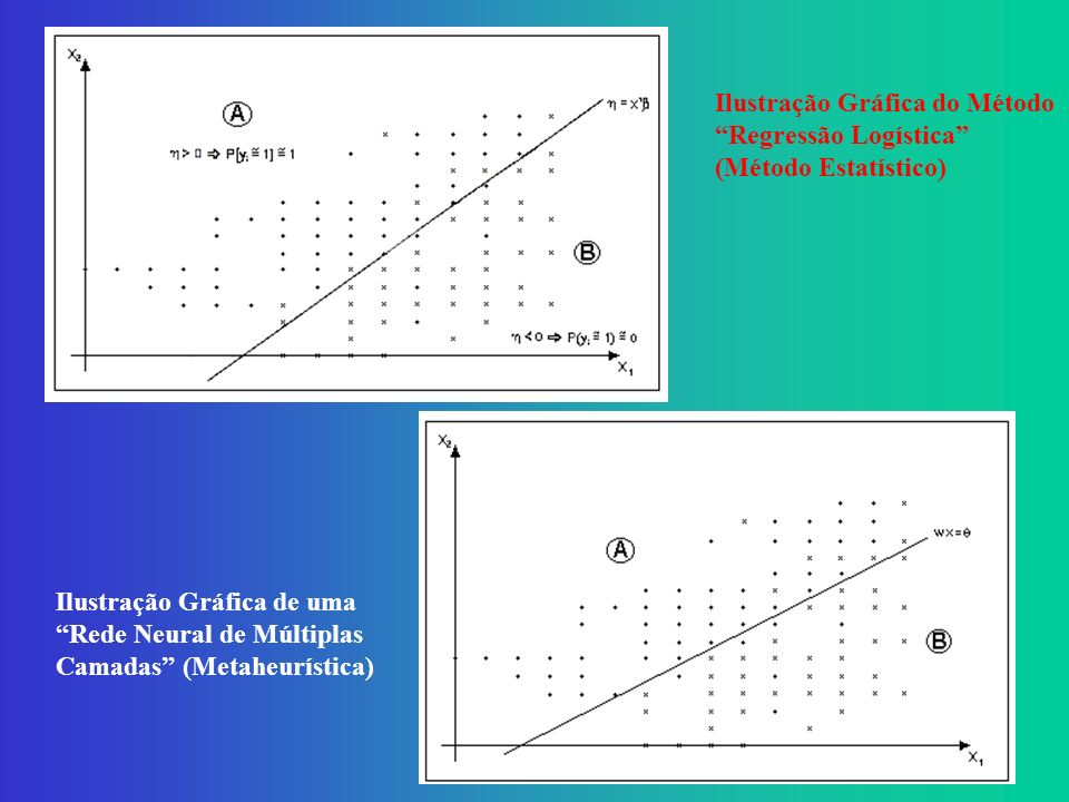 Ilustração Gráfica do Método Regressão Logística (Método Estatístico)