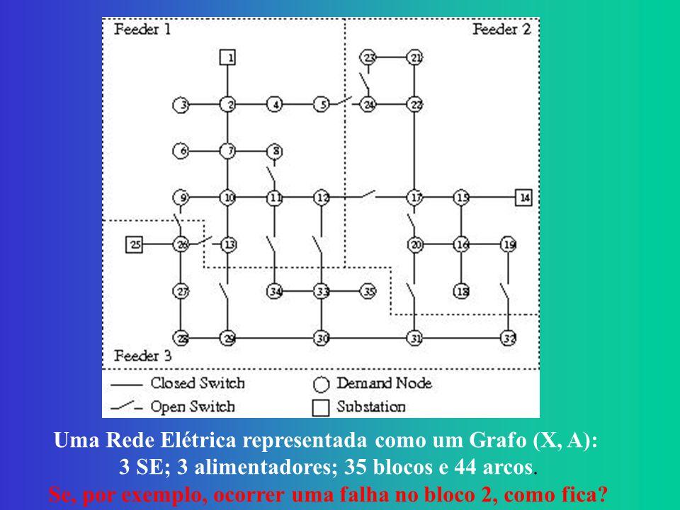 Uma Rede Elétrica representada como um Grafo (X, A):
