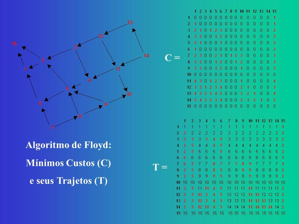 C = Algoritmo de Floyd: Mínimos Custos (C) e seus Trajetos (T) T =