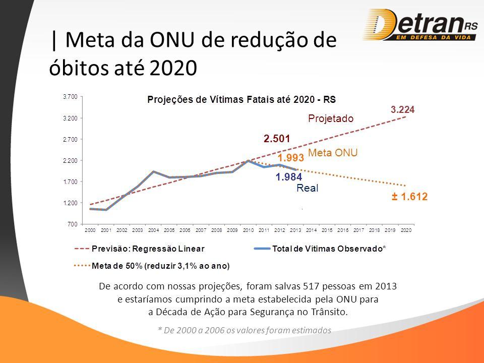 | Meta da ONU de redução de óbitos até 2020