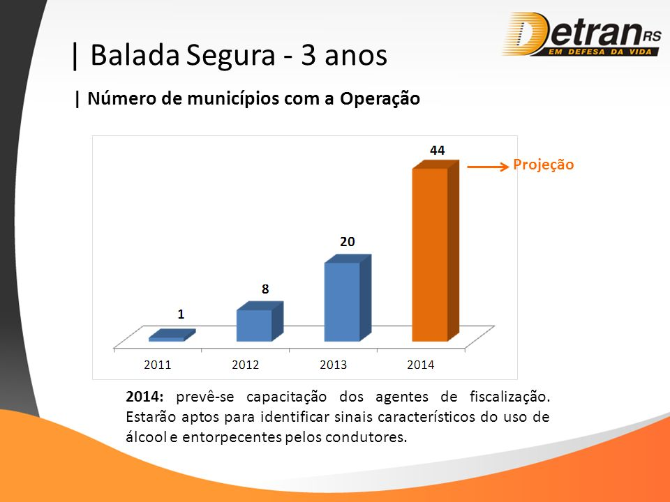 | Balada Segura - 3 anos | Número de municípios com a Operação