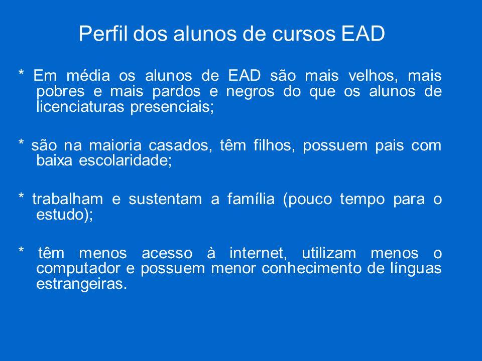 Perfil dos alunos de cursos EAD