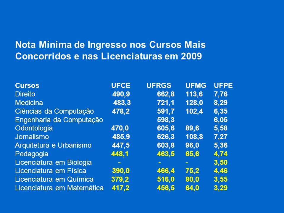 Nota Mínima de Ingresso nos Cursos Mais Concorridos e nas Licenciaturas em 2009