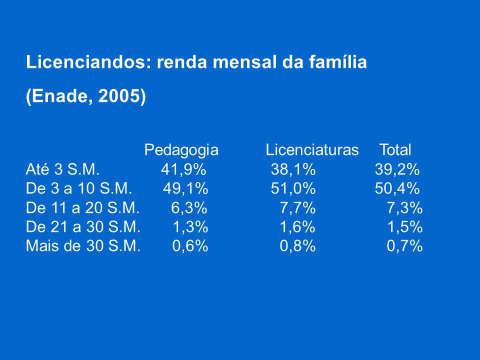 Licenciandos: renda mensal da família (Enade, 2005)