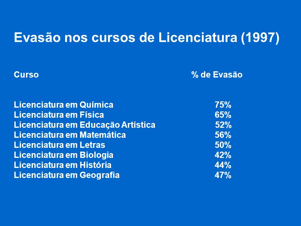 Evasão nos cursos de Licenciatura (1997)