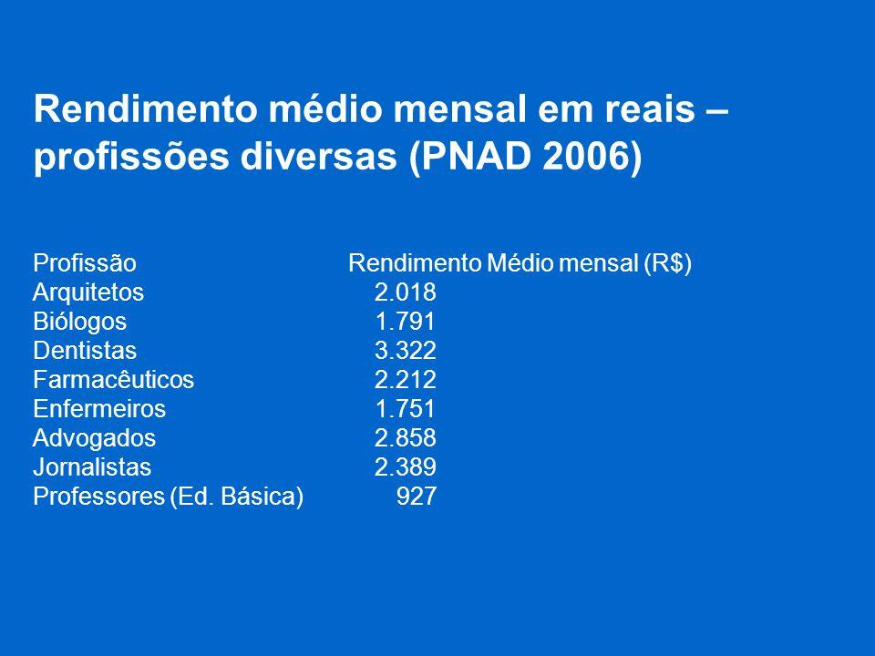 Rendimento médio mensal em reais – profissões diversas (PNAD 2006)