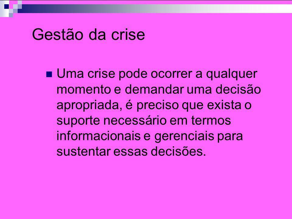 Gestão da crise