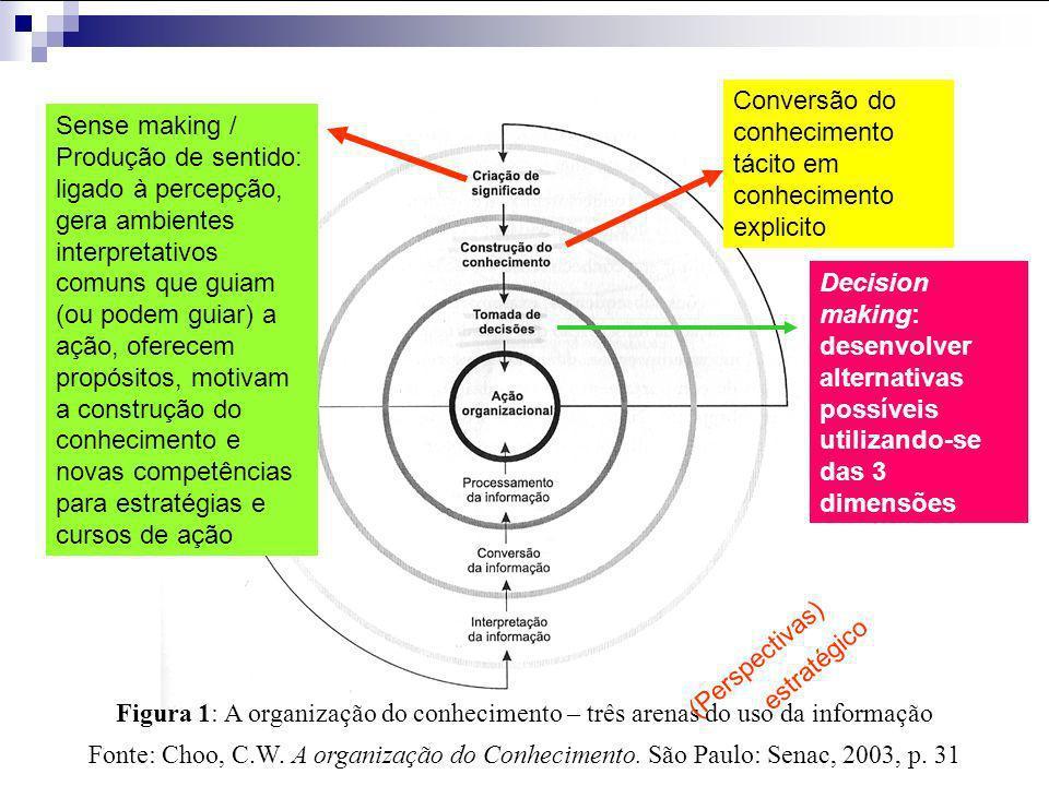 Conversão do conhecimento tácito em conhecimento explicito