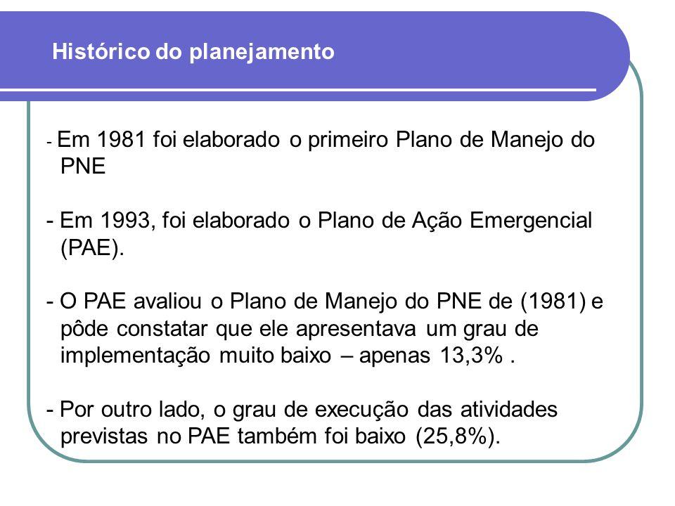 Histórico do planejamento