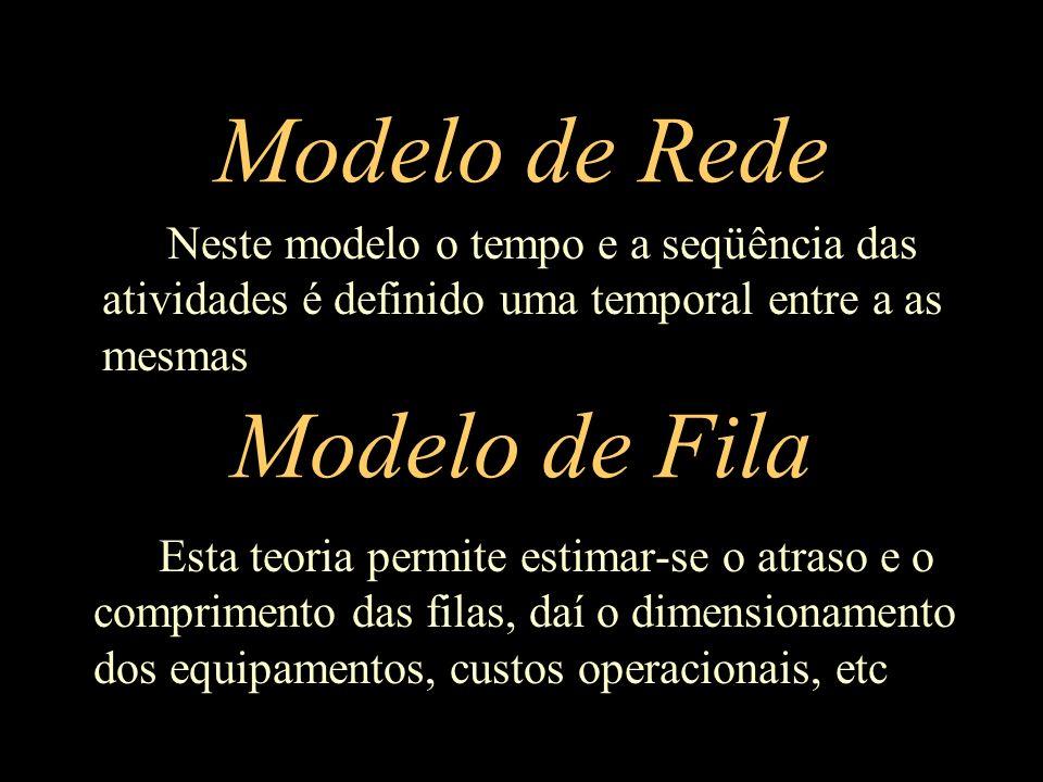 Modelo de Rede Modelo de Fila