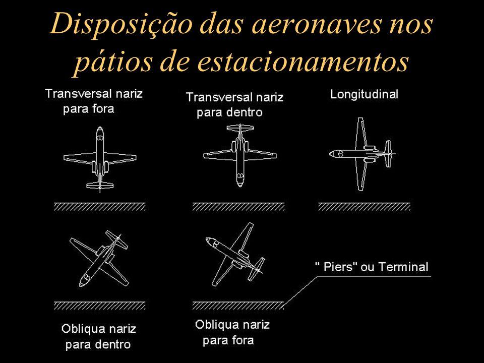 Disposição das aeronaves nos pátios de estacionamentos