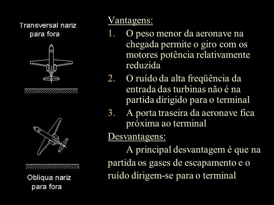 Vantagens: O peso menor da aeronave na chegada permite o giro com os motores potência relativamente reduzida.