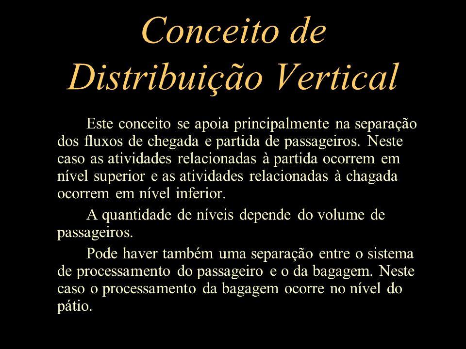 Conceito de Distribuição Vertical