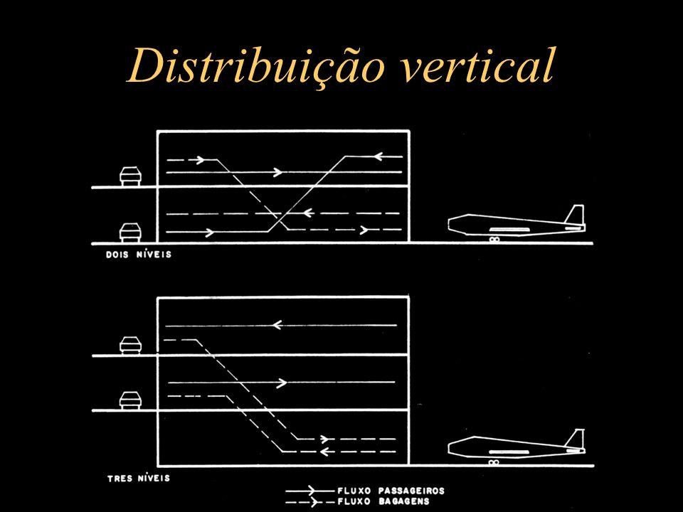 Distribuição vertical