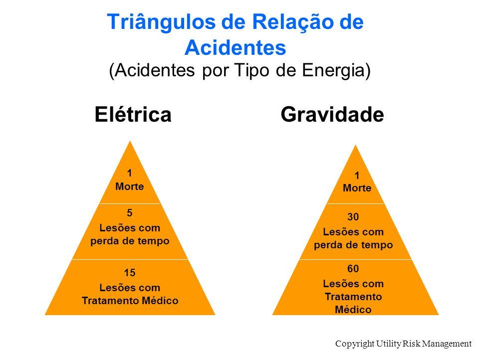 Triângulos de Relação de Acidentes